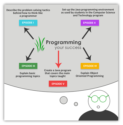 Programming Your Success: Concept Map